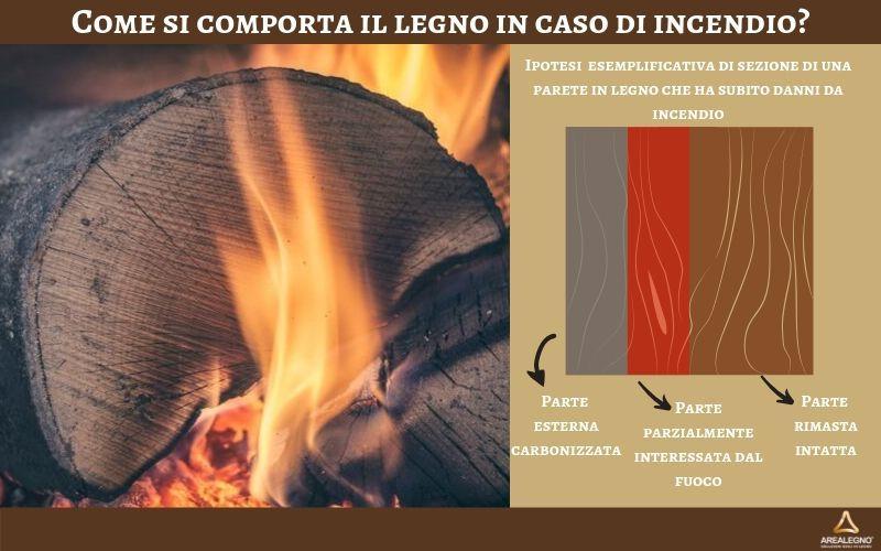 Schema esemplificativo dei danni subiti dal legno durante un incendio: vediamo una parte più superficiale carbonizzata, una intermedia con danni parziali e una parte che riesce a resistere molto bene ai danni dal fuoco